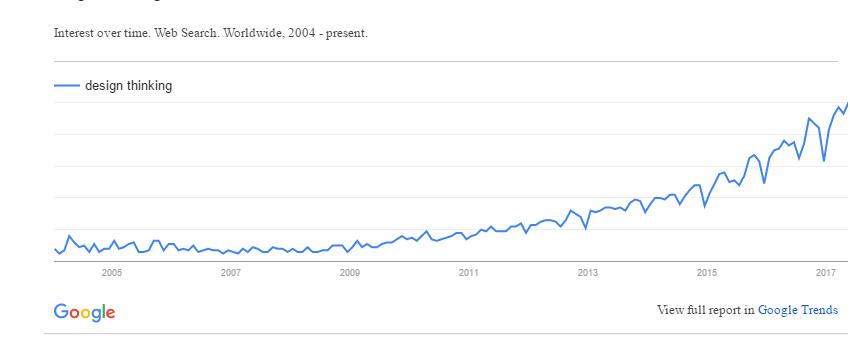 Google Trends design thinking 2