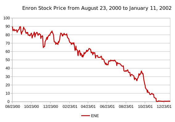 Enron-Stock-price